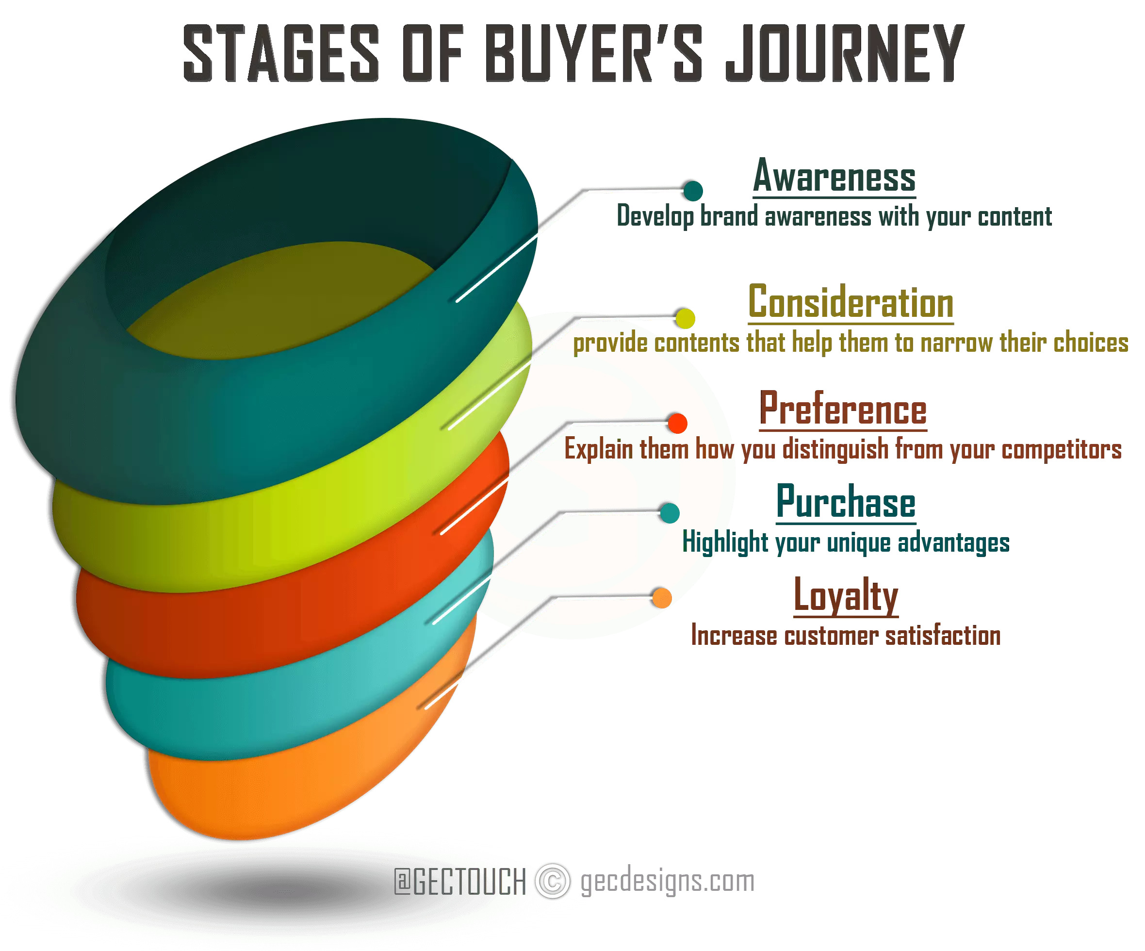 Stage of the buyer's journey Infographic