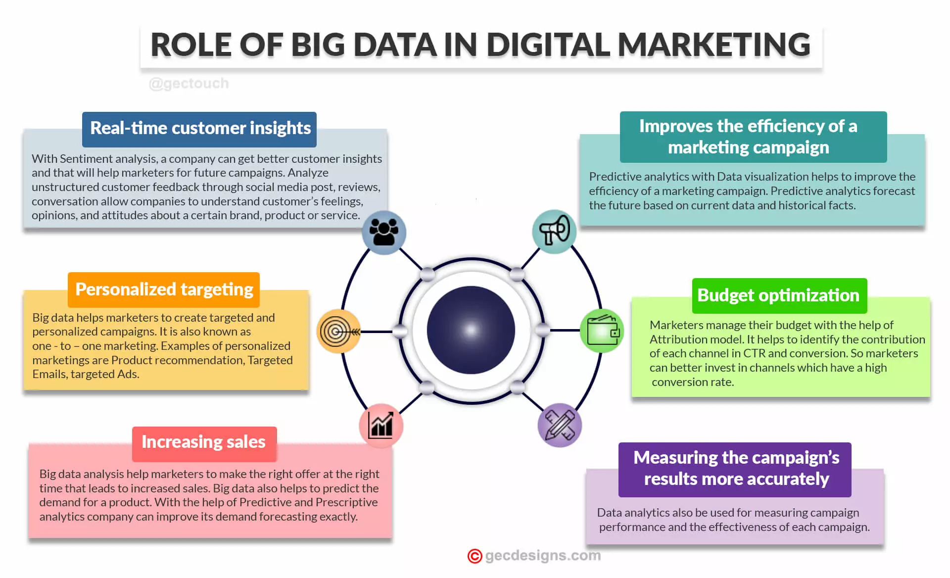 Role of Big data in digital marketing Infographic