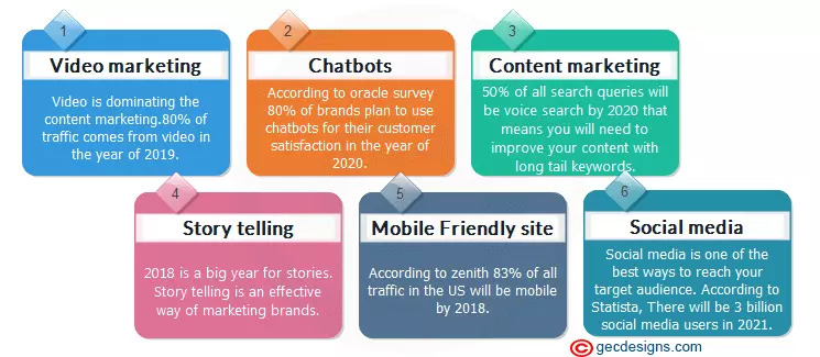 Digital Marketing trends Infographic