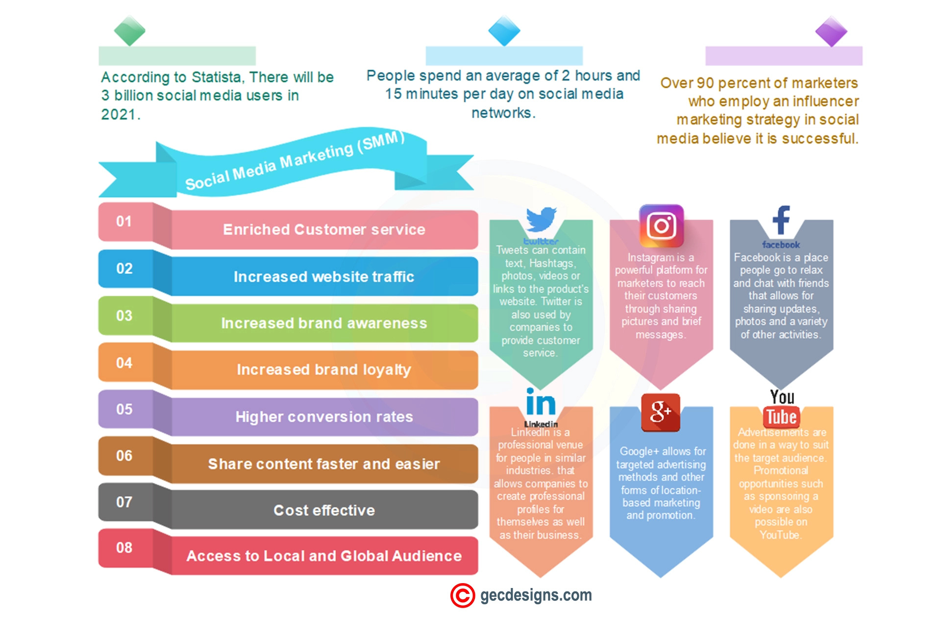 Social media Marketing benefits  Infographic Image