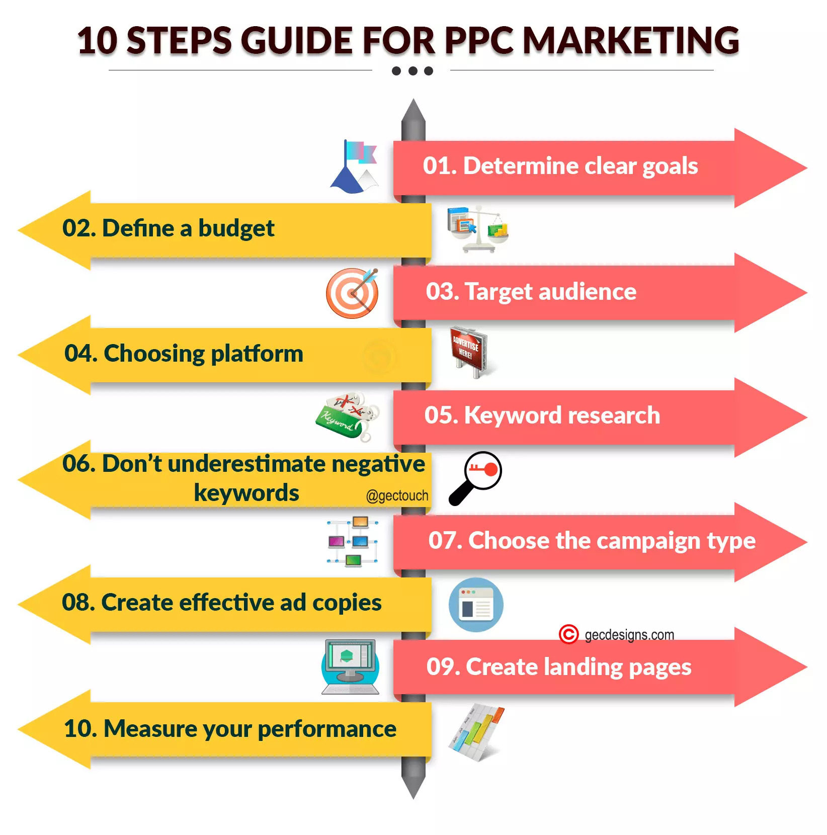 10 Step PPC Guide: Courtesy of GEC Designs