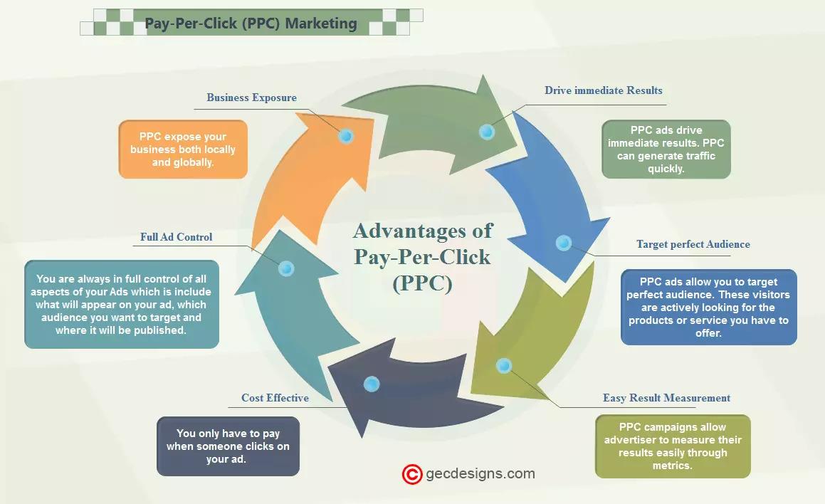 PPC Marketing Infographic