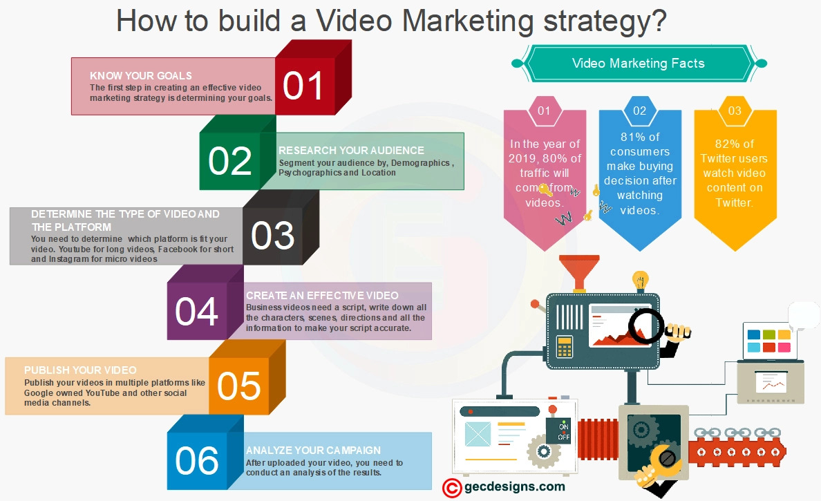 Video Marketing Strategy Infographic