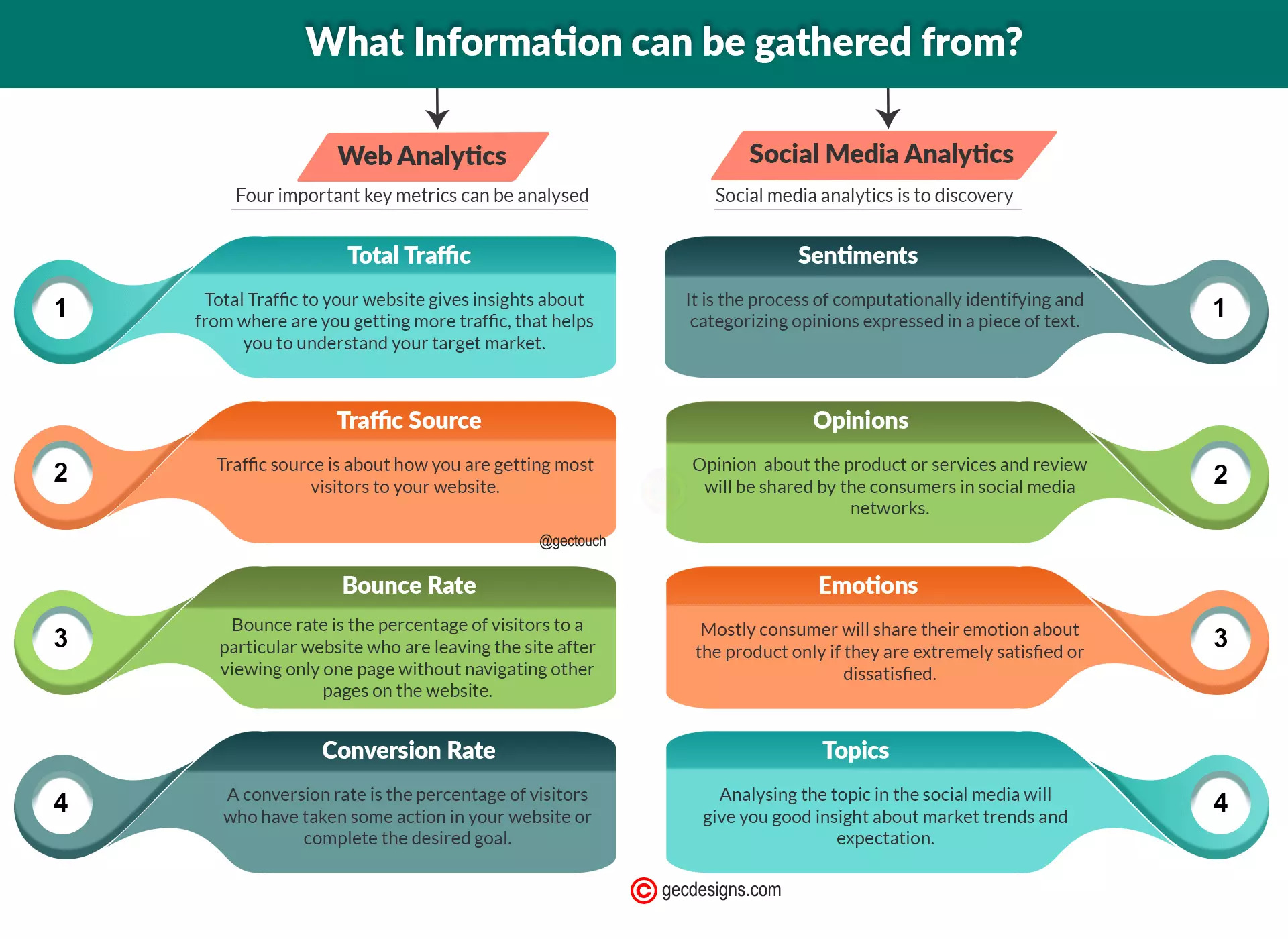 Web and Social Media analytics infographic