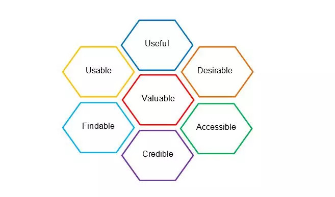 User Experience Factors Image